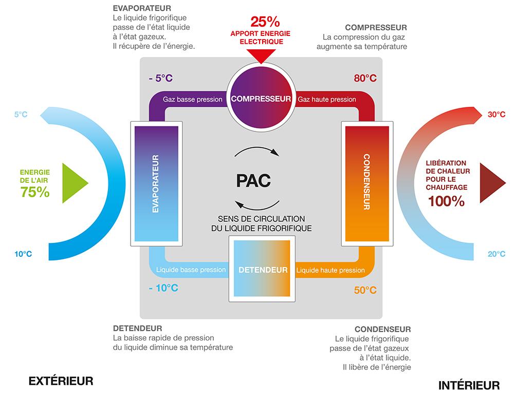 Schema fonctionnement PAC